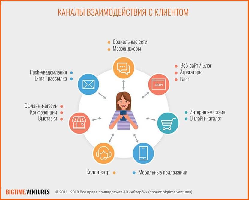 Каналы взаимодействия с клиентом